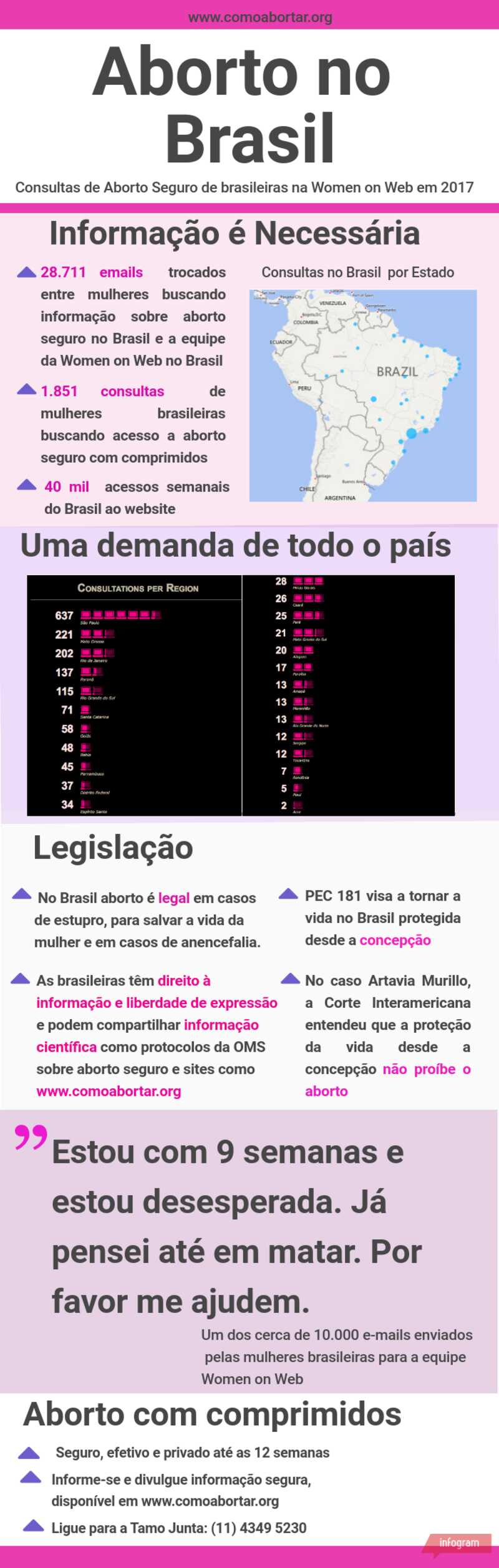 Aborto no Brasil: Women on Web2017