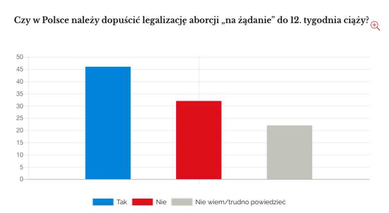 poland abortion survey